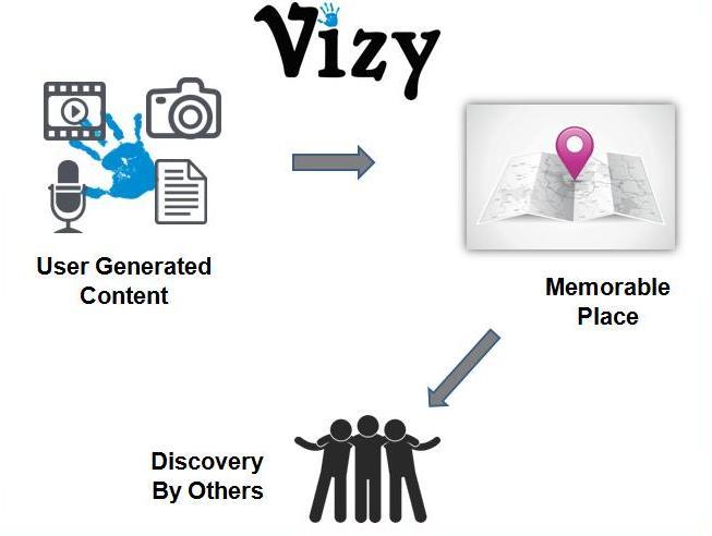 Vizy Second Image