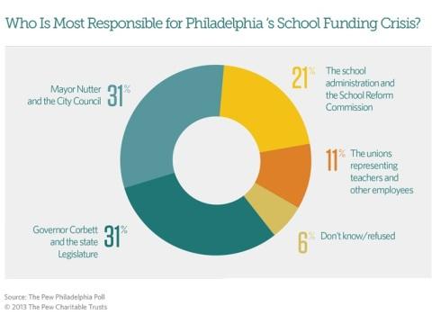 Pew Poll on School Funding Crisis - 9.18.13