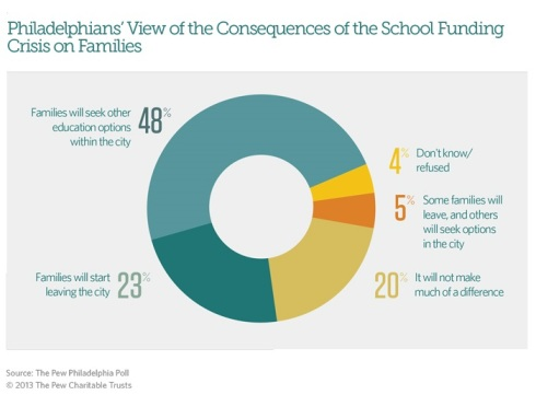 Pew Poll on School Funding Crisis - Consequences