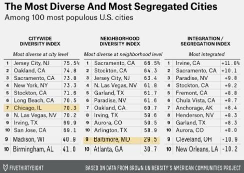 4th Most Segregated City