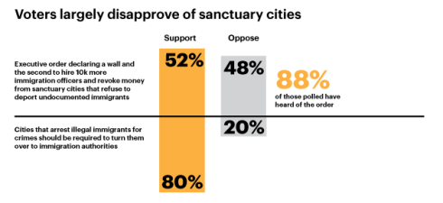 voters-largely-disapprove-of-sanctuary-cities-cropped